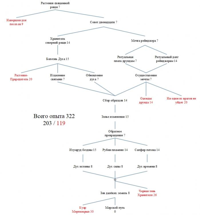 5 - Рилхор - поселение друидов.jpg